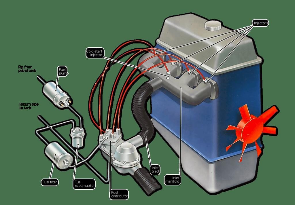سیستم انژکتور سوخت چگونه کار می کند ؟انژکتور الکترونیکی با مکانیکی چه تفاوتی دارد؟