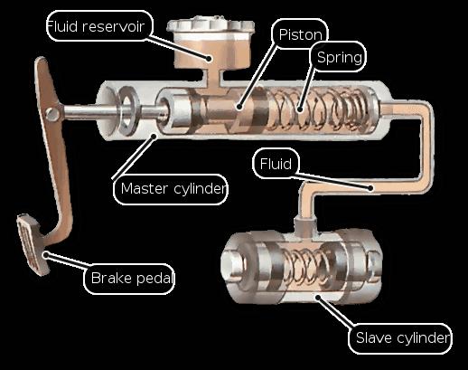 مدار هیدرولیک ترمز دارای مایع و سیلندر های نیرومندی است