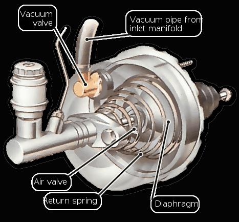 بسیاری از خودروها تقویت کننده نیرو دارند تا نیروی لازم برای به کار انداختن ترمزها را کمتر کنند .