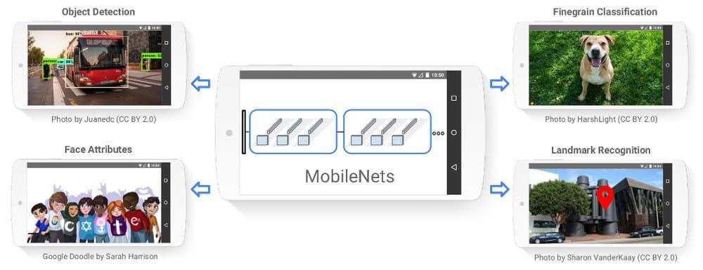 قابلیت تشخیص اشیاء در تلفن همراه