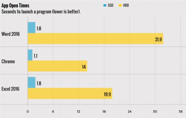 سرعت انواع هارد SSD