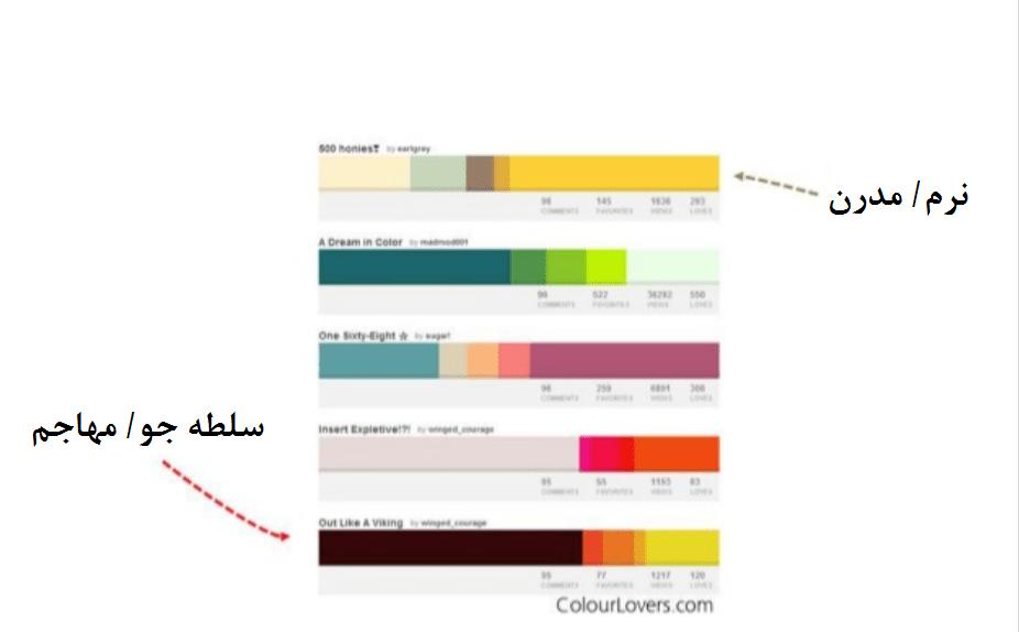 هر رنگ، باعث برانگیخته شدن احساسات خاصی در افراد میشود.