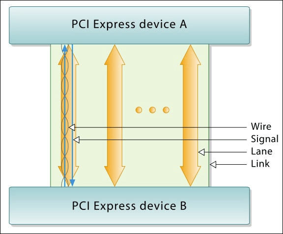رابطی میان دو دستگاه PCI Express شامل خطوط