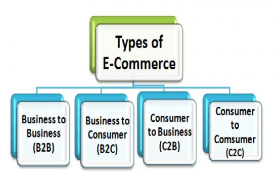 انواع تجارت الکترونیک