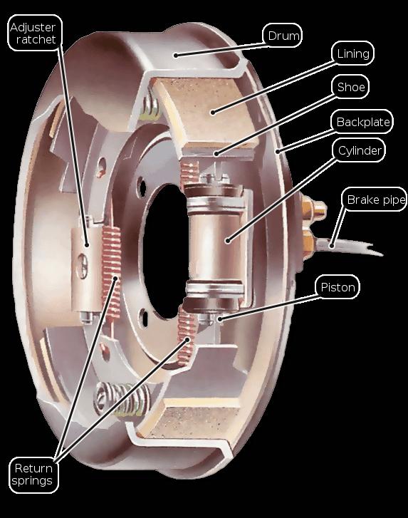 ترمز کاسه ای دارای یک کاسه ی کوتاه است که همراه چرخ می چرخد