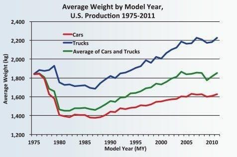 مصرف سوخت با افزایش وزن افزایش می یابد