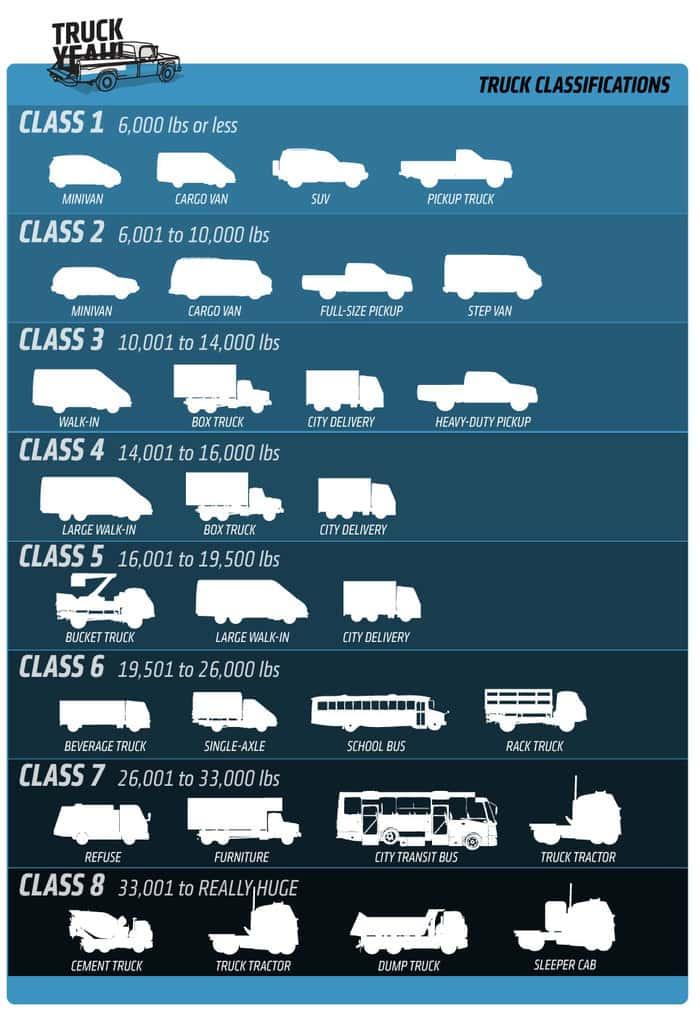 طبقه بندی کامیون ها