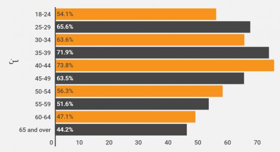 درصد افرادی که خرید اینترنتی انجام داده و سپس خود برای تحویل محصول مراجعه میکنند