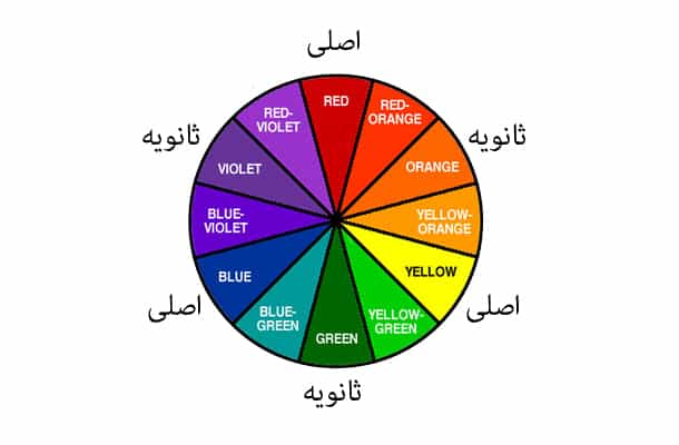 چرخ رنگ در پوشاک مردانه
