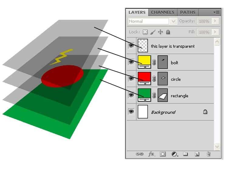 آموزش فوتوشاپ مقدماتی ؛ لایه ها در فوتوشاپ و کار با آن ها