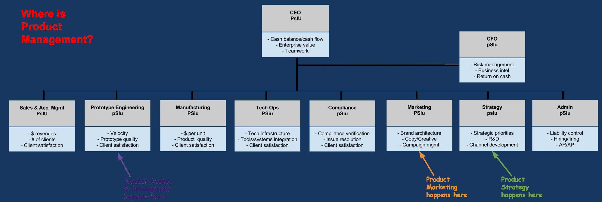 کار مدیر محصول، مرتبط با استراتژی، فنی و بازاریابی است.