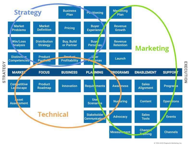 وظیفه یک مدیر محصول، انجام امور استراتژیک، بازاریابی و فنی است.