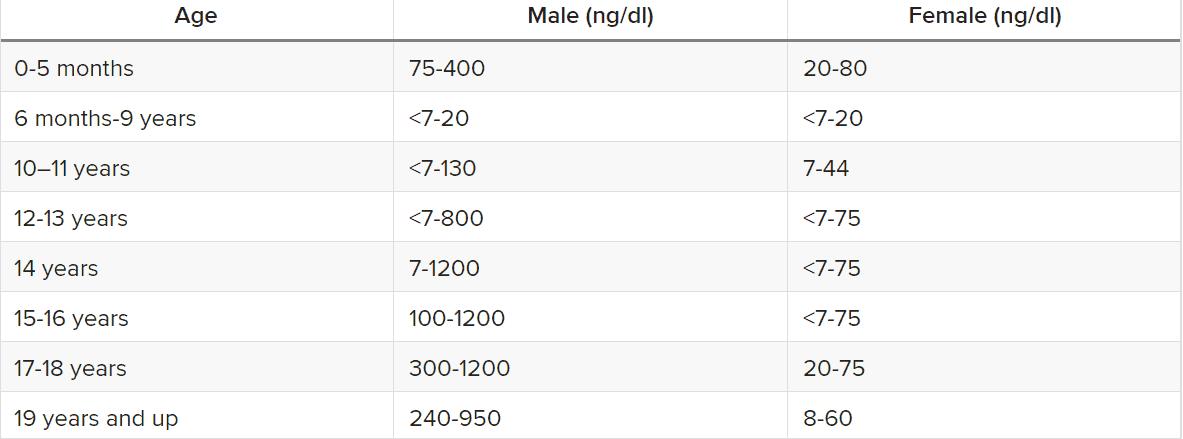 نتایج نرمال آزمایش تستوسترون