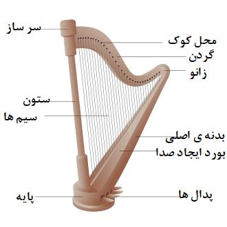 اجزای ساز هارپ یا چنگ
