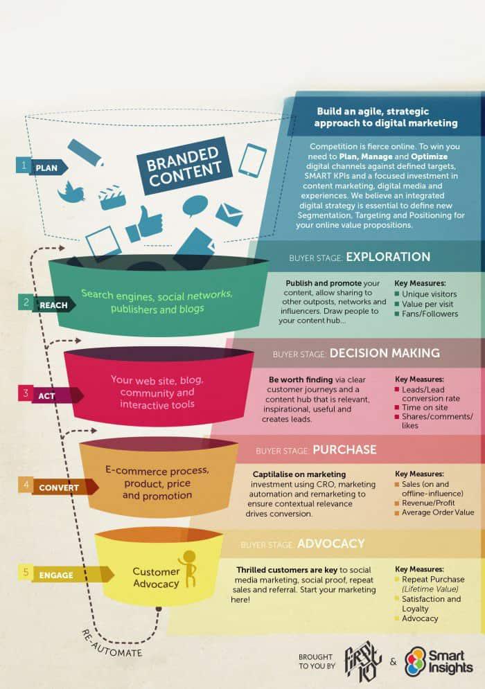 معرفی چارچوب یا مدل RACE در دیجیتال مارکتینگ