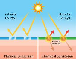 ضد آفتاب فیزیکی