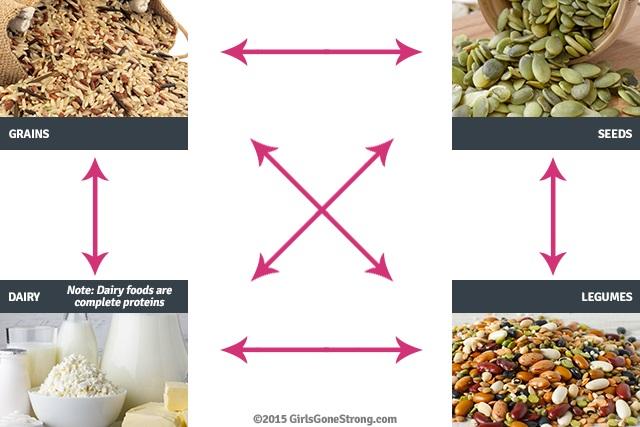منابع پروتئین چیست