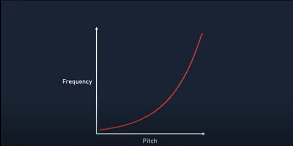 نمودار نمایی پیچ صدا با فرکانس